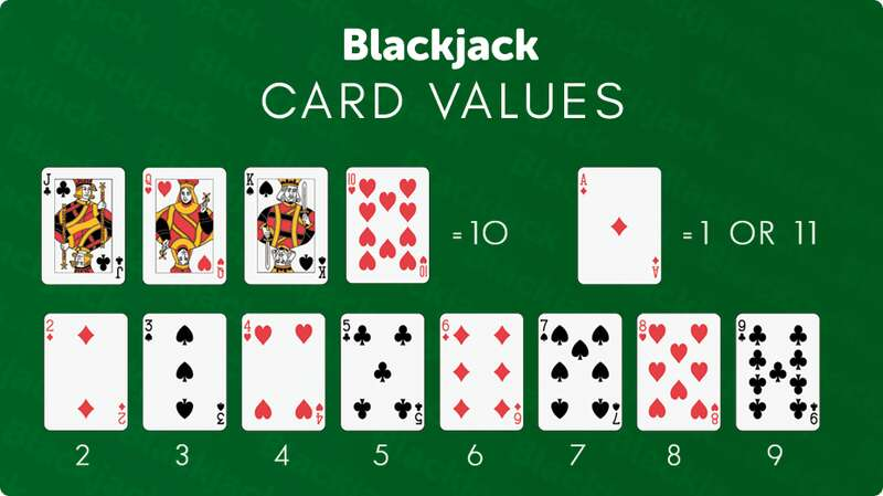 The Basic Blackjack Rules - Card Values