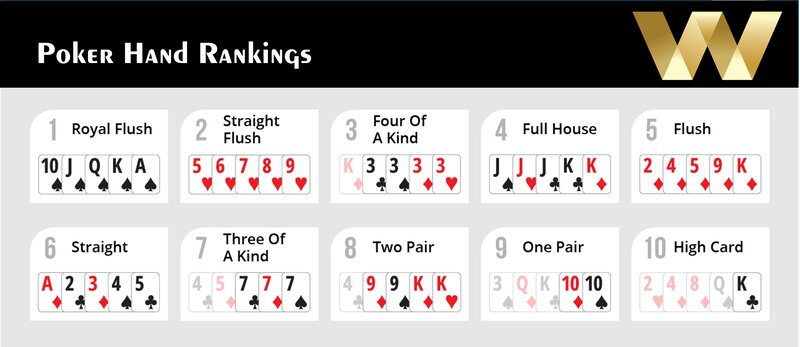 The Poker Hand Ranking - Play Poker 2021